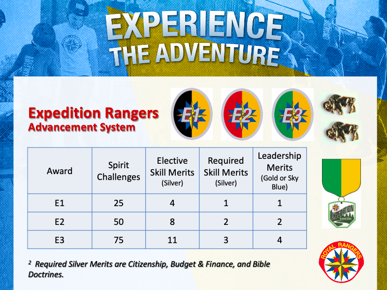 Expedition Advancement Trail